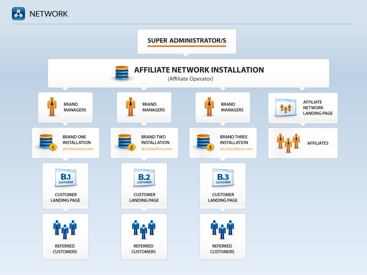 Network Layer Affiliate Program Software Configuration Option